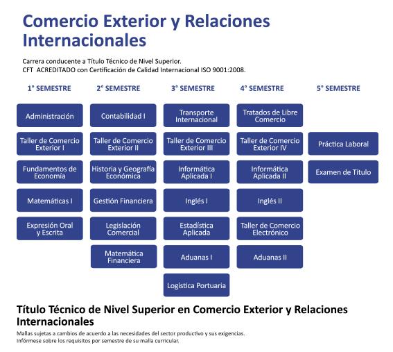 Comercio exterior y relaciones internacionales grupo for Agencias de comercio exterior