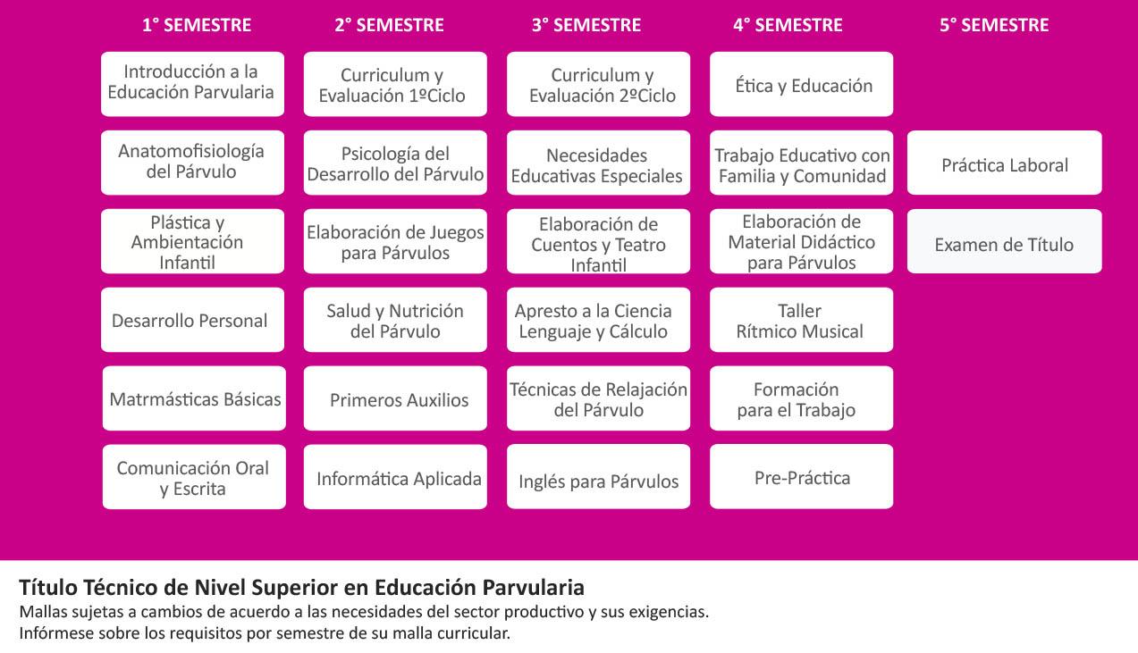 Técnico en Educación Parvularia | Grupo Educacional ICEL